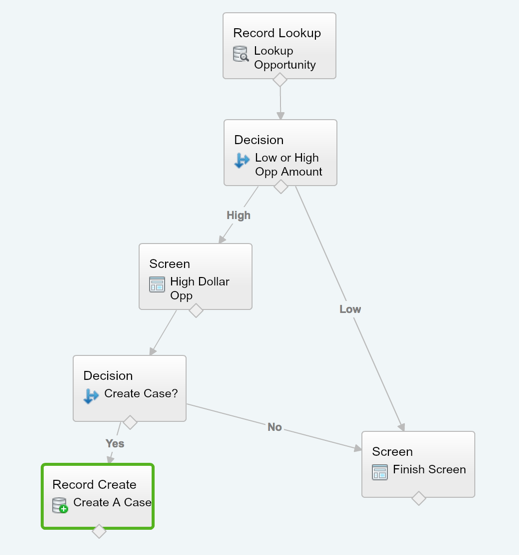 Force Current Flow: Go With The Salesforce Flow