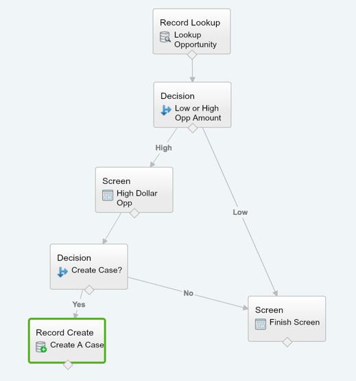 Salesforce User Flow: Go With The Salesforce Flow
