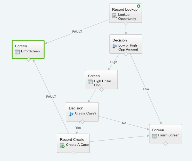 Salesforce Flow Path