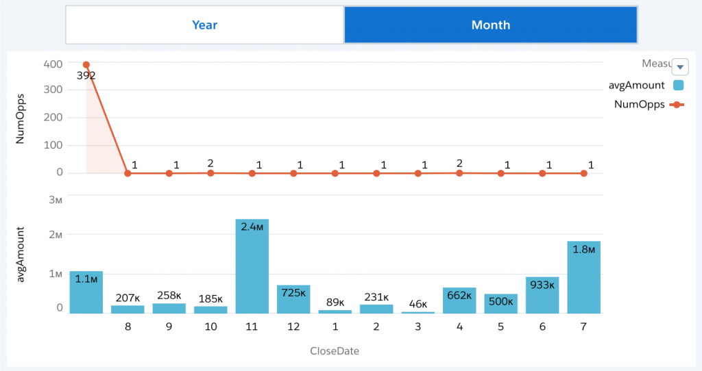 Einstein Analytics SOQL Step Binding by Month