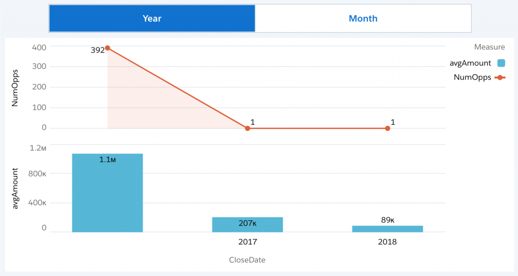 Einstein Analytics SOQL Step Binding by Year